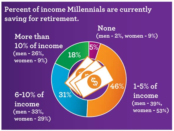 Percent of income Millennials are currently saving for retirement