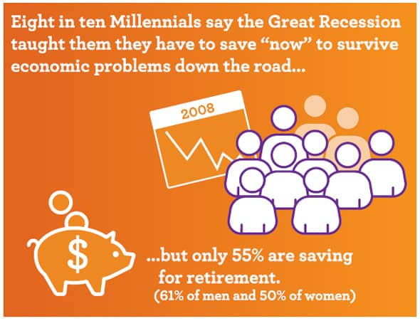 Conservative financial outlook in Millennials