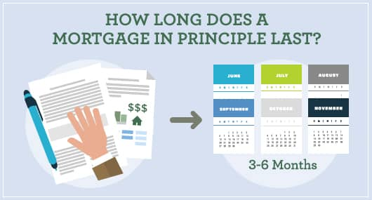 Image depicting a mortgage in principle lasting 3-6 months.