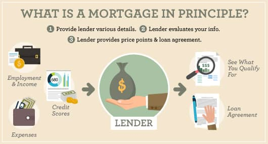 Image of the requirements for obtaining a mortgage in principle and the loan agreement you'll receive.