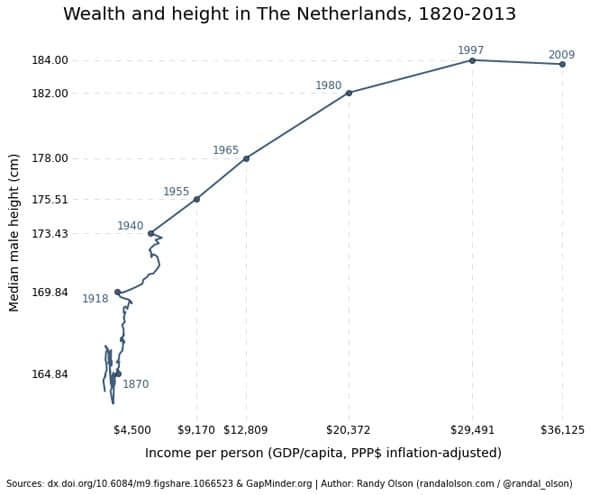 Wealth and height in The Netherlands, 1820-2013