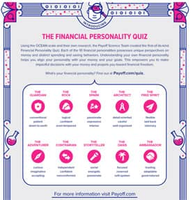 Payoff's 10 Financial Personalities