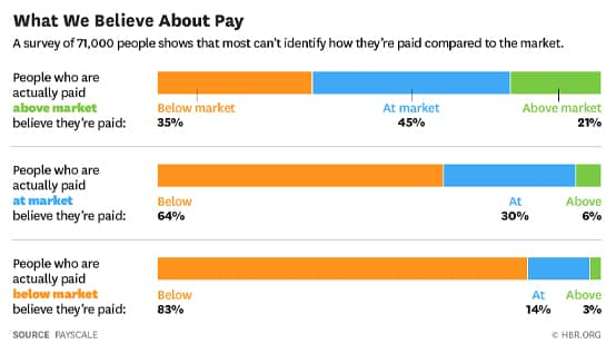 Screenshot of Payscale salary chart