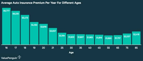 Graphic from ValuePenguin illustrating insurance premiums for different ages