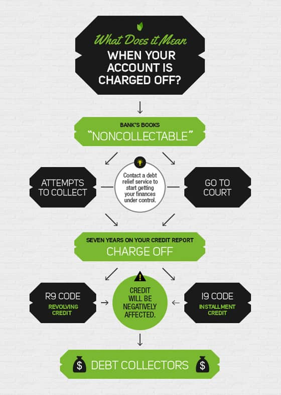 What Does Charge Off Mean On Credit Report >> What Does It Mean When Your Account Is Charged Off