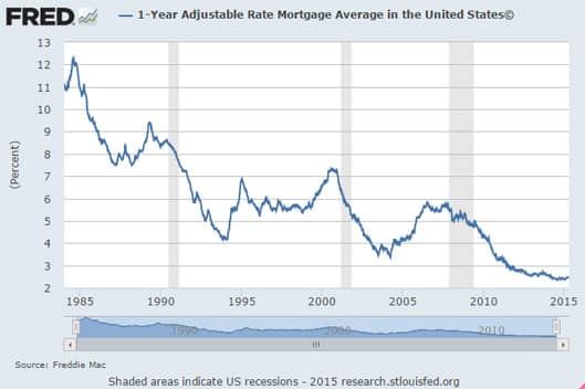Adjustable-Rate Mortgages Historical Graph
