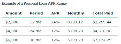PersonalLoans.com example of personal loan APR range