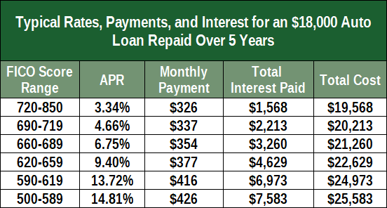 Chart of Typical Auto Loan Payments by Credit Score