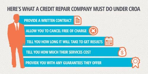Credit Repair Organizations Act Image