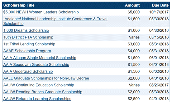 Screenshot of need-based awards on Scholarships.com