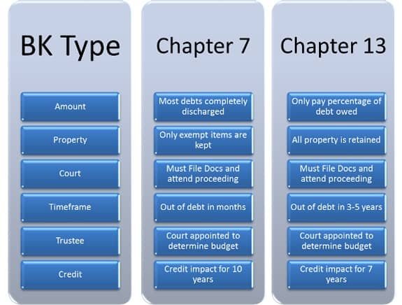 Primary Differences Between Chapter 7 13 Bankruptcy