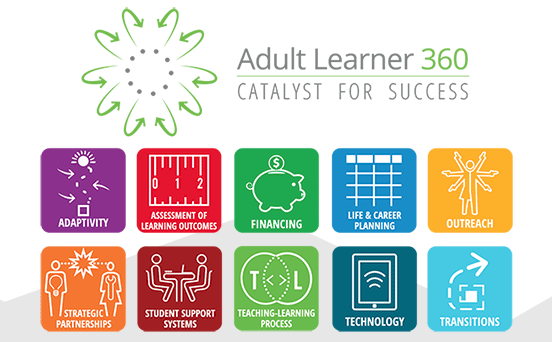 Screenshot from the Adult Learner 360 Catalyst for Success Page