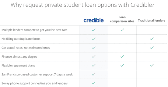 Screenshot from the Credible Student Loans page