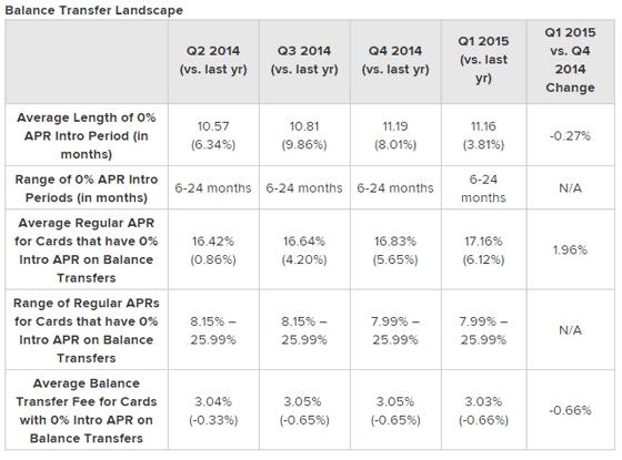 Credit Card Landscape 2015 Data, Balance Transfers