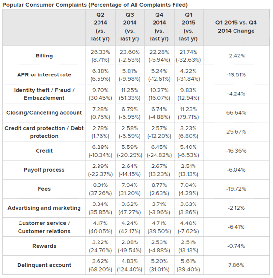 Credit Card Landscape Data, Consumer Complaints
