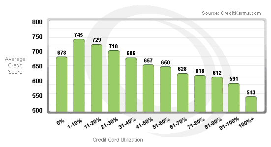 Credit Card Utilization Ratio
