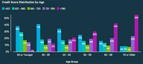 credit score distribution by age