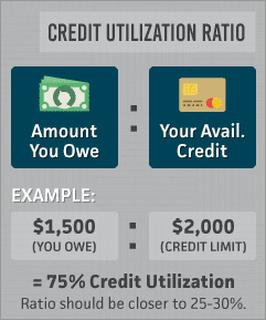 Credit utilization ratio example