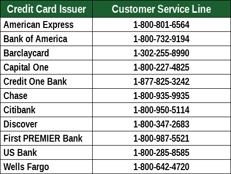 Credit Card Customer Service Numbers