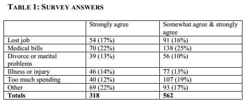 Consumer Bankruptcy Survey Responses