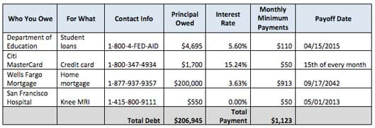 How To Set Up A Debt Repayment Plan In 7 Easy Steps