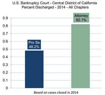 Central District Court of California Discharged Cases Graph