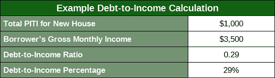Example Debt-to-Income Calculation