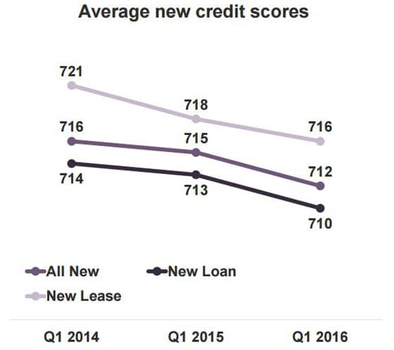 Experian chart of average new auto lease credit scores