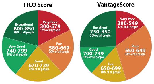Graph Showing Credit Score Ranges