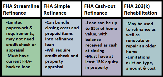 Chart of FHA Refinance Loan Types