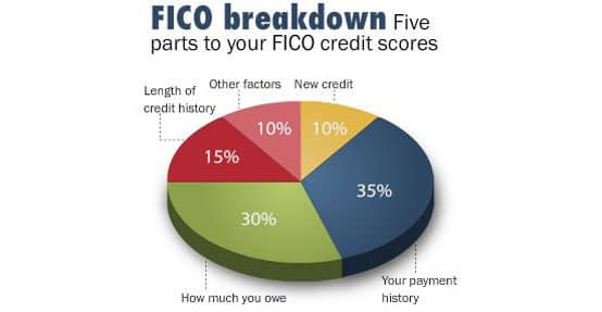 Chart breaking down 5 parts of FICO credit scores