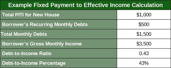 Fha loan with bad credit history