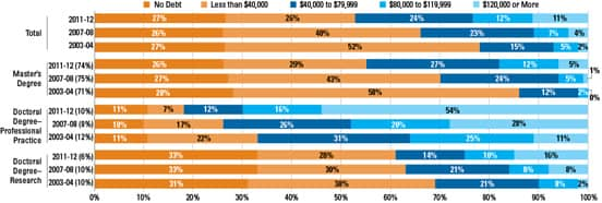 College Board Graduate Student Debt Chart