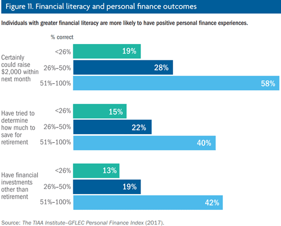Financial literacy graphic from the P-Fin Index