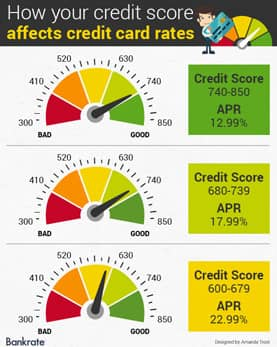 Bankrate image showing how credit score affects card rates