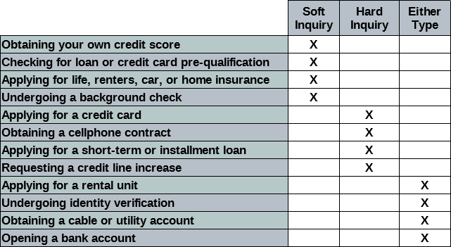 Graphic Showing the Credit Inquiry Type Resultant From Specific Actions