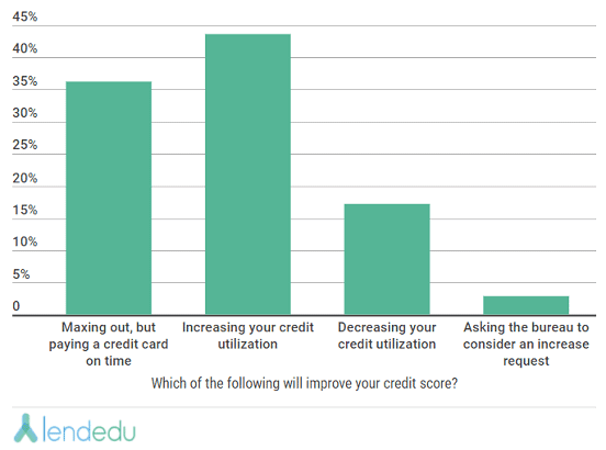 LendEDU Graph from Millennials Survey