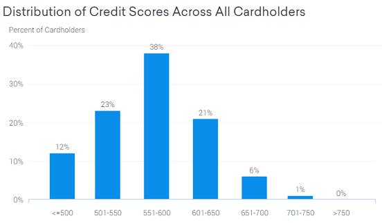 Credit Karma Chart of Milestone®Mastercard® Cardholders