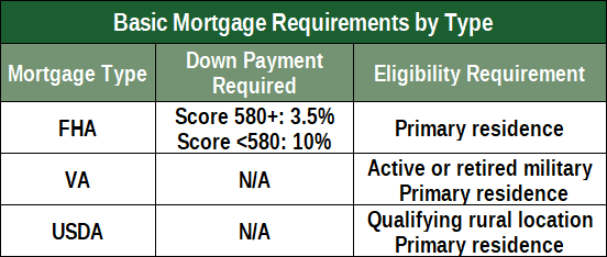 Chart of Basic Mortgage Requirements by Type