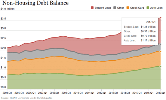 Graph of US Non-Housing Debt from Federal Reserve Bank of New York