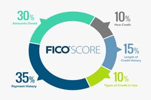 FICO Score calculation chart.