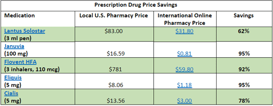 Chart Showing Differences in Drug Prices