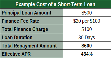 Example Cost of a Short-Term Loan Principal Loan Amount $500 Finance Fee Rate $20 per $100 Total Finance Charge $100 Loan Duration 30 Days Total Repayment Amount $600 Effective APR 434%
