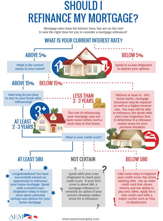 Image Depicting When to Refinance