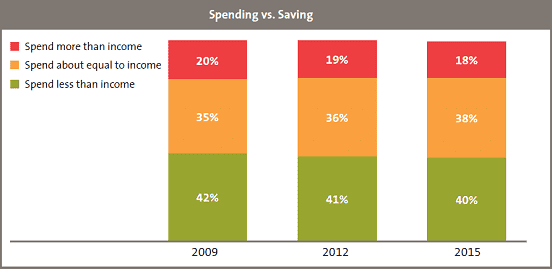 Graph of Spending Vs Savings from FINRA 2015 National Financial Capability Study