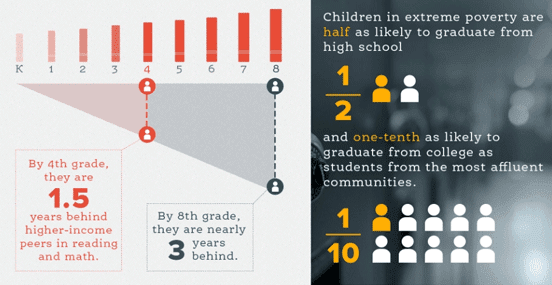 Graphic of statistics collected by Teach for America