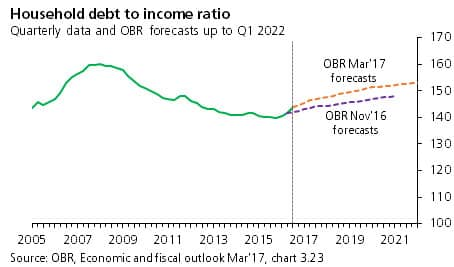 UK household debt-to-income ratio graph