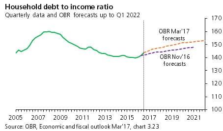 UK household debt-to-income ratio graph