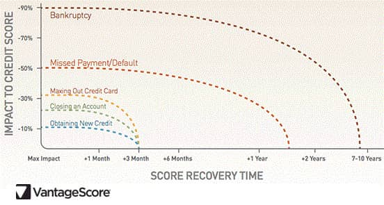 VantageScore Graph of Credit Score Recovery from Negative Event